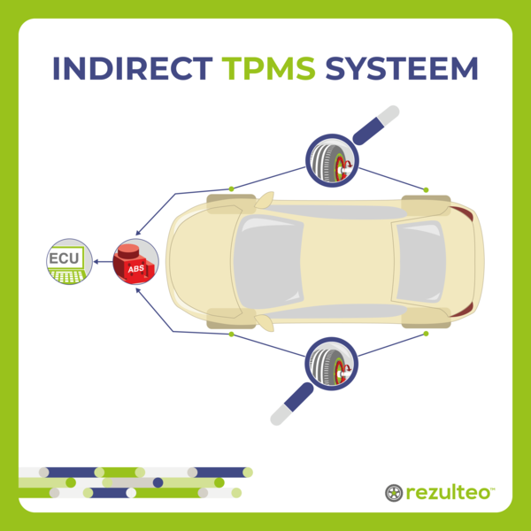 Indirect TPMS systeem