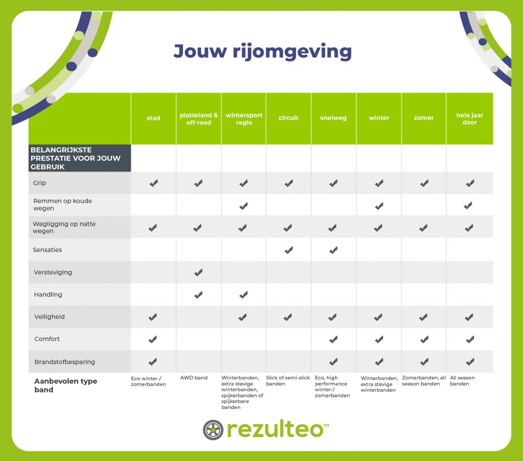 autobanden-rijomgeving-tabel