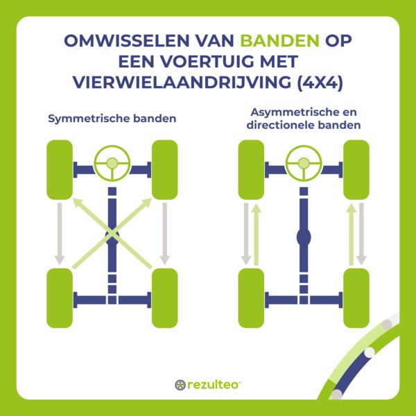 Roteren van banden op een voertuig met vierwielaandrijving (4x4)