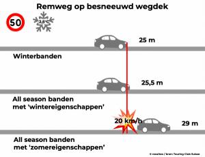Verschil in remweg op besneeuwd wegdek tussen all season banden met zomerse en met winterse prestaties