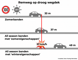Verschil in remweg op droog wegdek tussen all season banden gericht op zomerse en op winterse prestaties