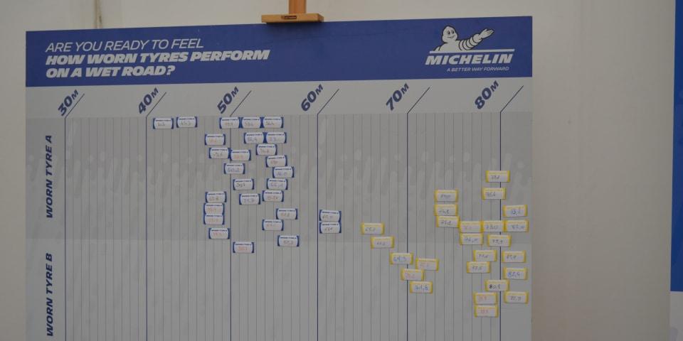 Resultaten remtest gebruikte banden Michelin Wenen